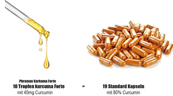 Pharman_Kurkuma_Forte-_vergleich-600